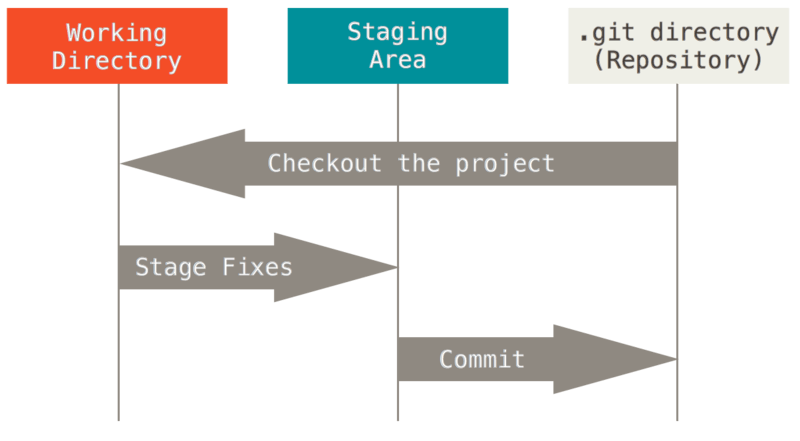 Working tree, staging area, and Git directory.