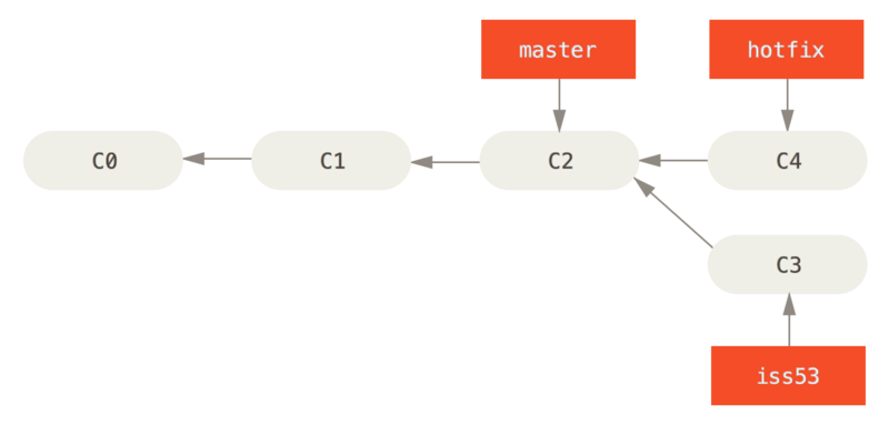 Hotfix branch based on `master`