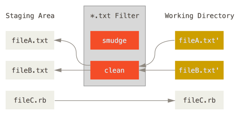 The ``clean'' filter is run when files are staged