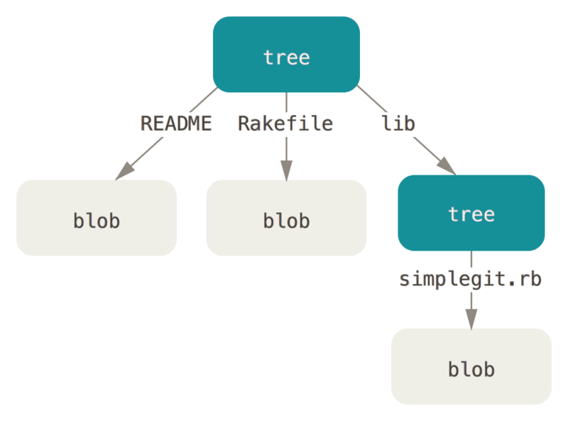 Simple version of the Git data model