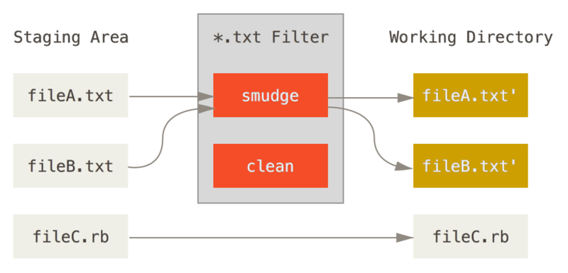 The ``smudge'' filter is run on checkout